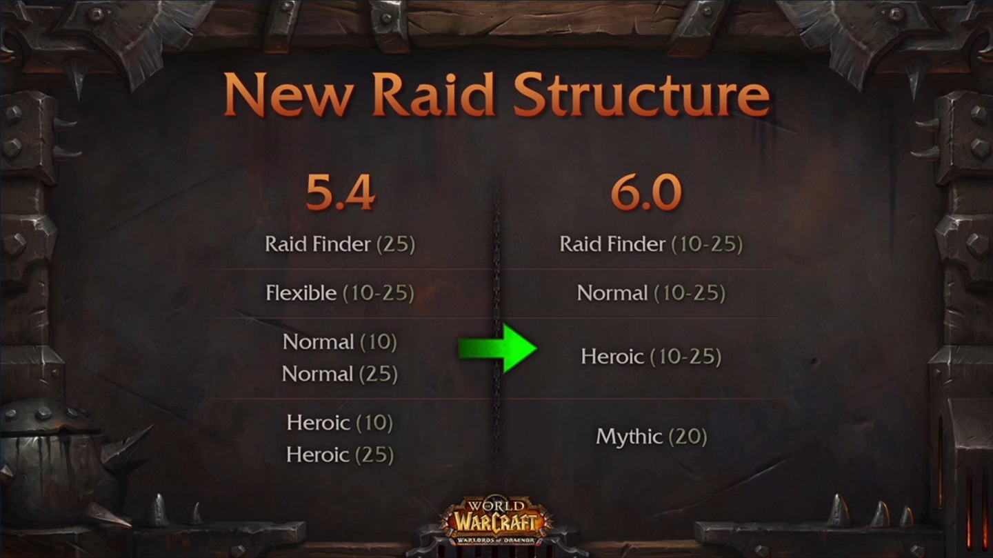 Warlords of Draenor Raiding Changes