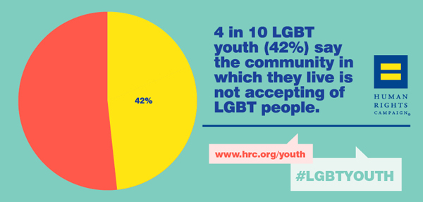 4/10 LGBT Youth report that their community is not accepting of them.